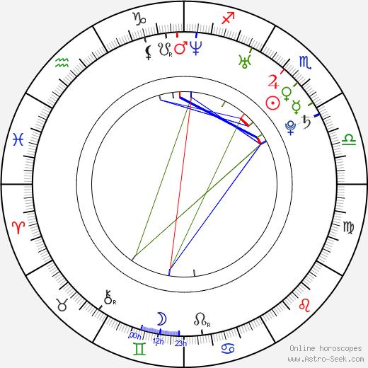Henrik JP Åkesson день рождения гороскоп, Henrik JP Åkesson Натальная карта онлайн