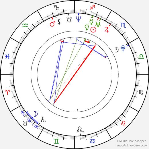 Jan Klán birth chart, Jan Klán astro natal horoscope, astrology