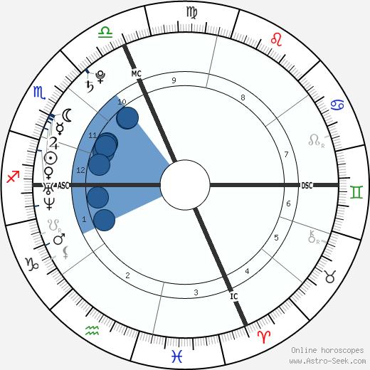 Jenifer Bartoli wikipedia, horoscope, astrology, instagram