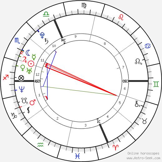 Jenifer Bartoli tema natale, oroscopo, Jenifer Bartoli oroscopi gratuiti, astrologia