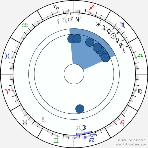 Jeremy Lelliott wikipedia, horoscope, astrology, instagram