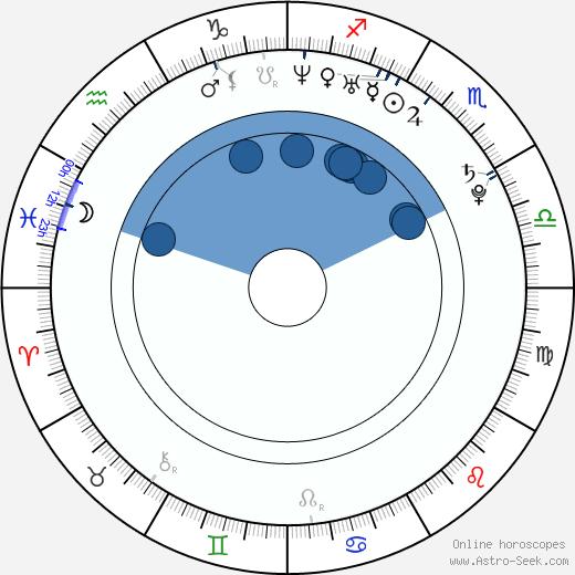 Joey Ansah wikipedia, horoscope, astrology, instagram