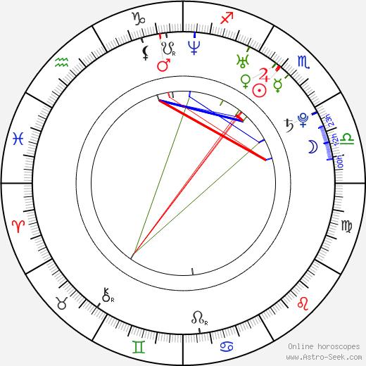 Kelly Kruger birth chart, Kelly Kruger astro natal horoscope, astrology