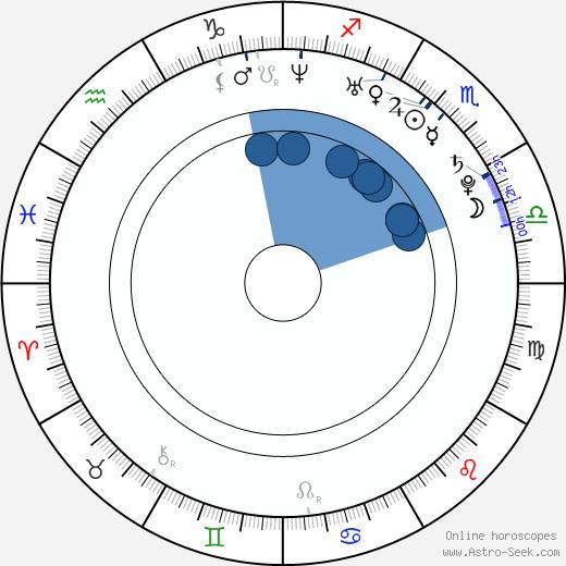 Kumi Koda wikipedia, horoscope, astrology, instagram