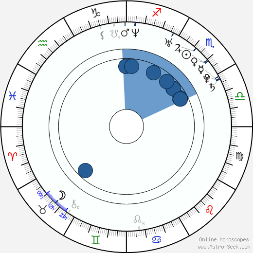 Kyôko Fukada wikipedia, horoscope, astrology, instagram