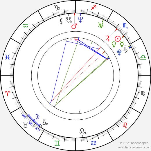 Кёко Фукада Kyôko Fukada день рождения гороскоп, Kyôko Fukada Натальная карта онлайн