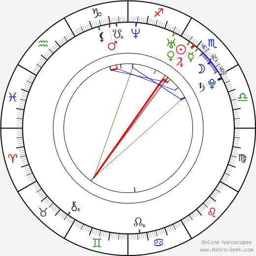 Лаура Рэмси Laura Ramsey день рождения гороскоп, Laura Ramsey Натальная карта онлайн