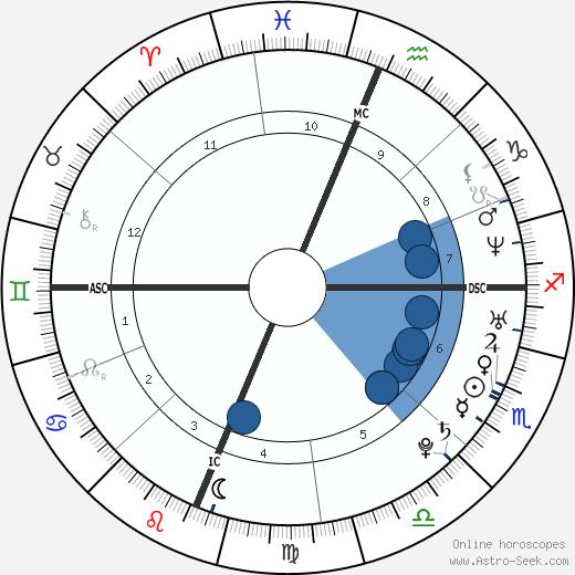 Lynndie England wikipedia, horoscope, astrology, instagram