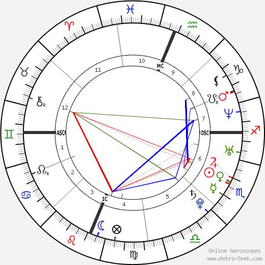 Линди Ингланд Lynndie England день рождения гороскоп, Lynndie England Натальная карта онлайн