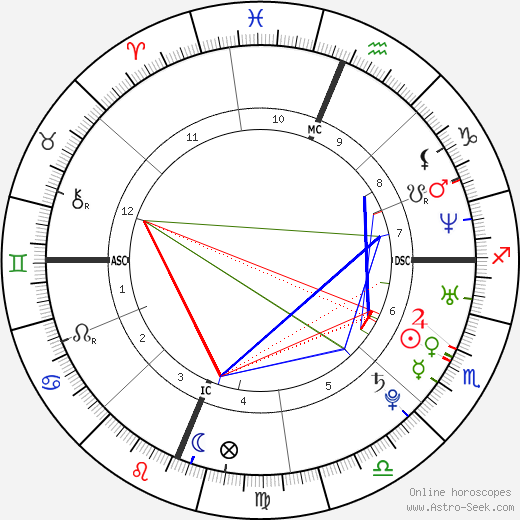 Lynndie England tema natale, oroscopo, Lynndie England oroscopi gratuiti, astrologia