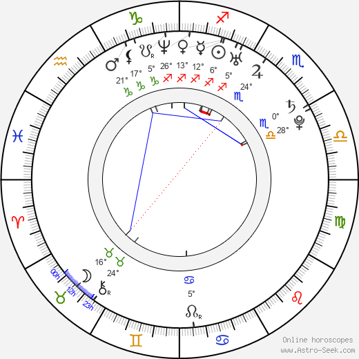 Lynsey Brown birth chart, biography, wikipedia 2019, 2020