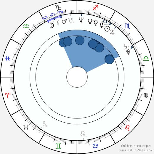 Margo Stilley wikipedia, horoscope, astrology, instagram
