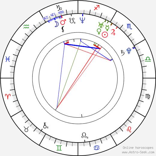 Margo Stilley birth chart, Margo Stilley astro natal horoscope, astrology