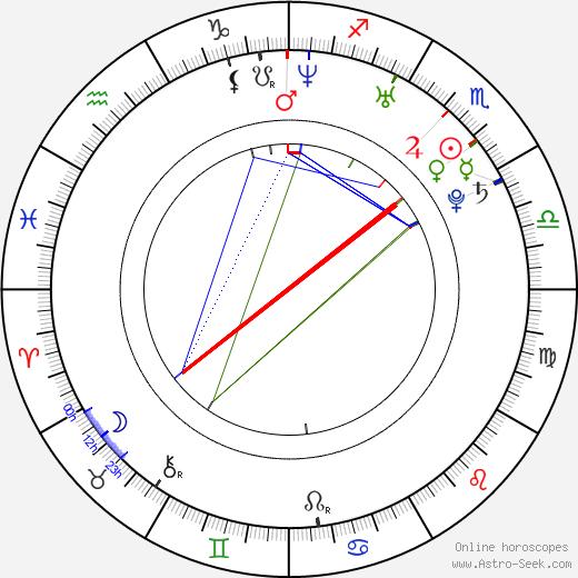 Martin Koreň astro natal birth chart, Martin Koreň horoscope, astrology