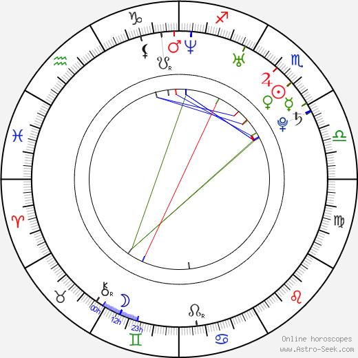 Medina birth chart, Medina astro natal horoscope, astrology