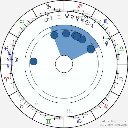 Michael Garnett wikipedia, horoscope, astrology, instagram