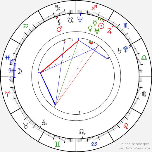 Michael Garnett birth chart, Michael Garnett astro natal horoscope, astrology