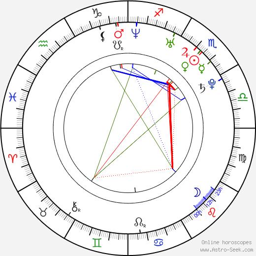 Mika Kallio astro natal birth chart, Mika Kallio horoscope, astrology