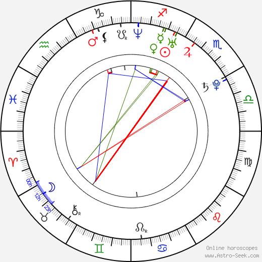 Mircea Monroe astro natal birth chart, Mircea Monroe horoscope, astrology