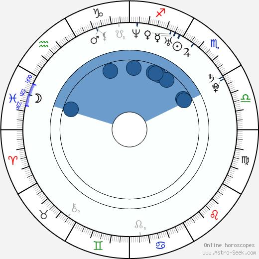 Nicolás D'Agostino wikipedia, horoscope, astrology, instagram