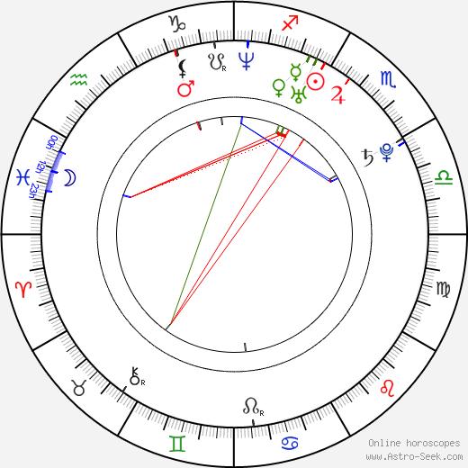 Nicolás D'Agostino день рождения гороскоп, Nicolás D'Agostino Натальная карта онлайн