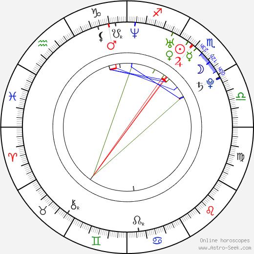 Pavla Kalná tema natale, oroscopo, Pavla Kalná oroscopi gratuiti, astrologia