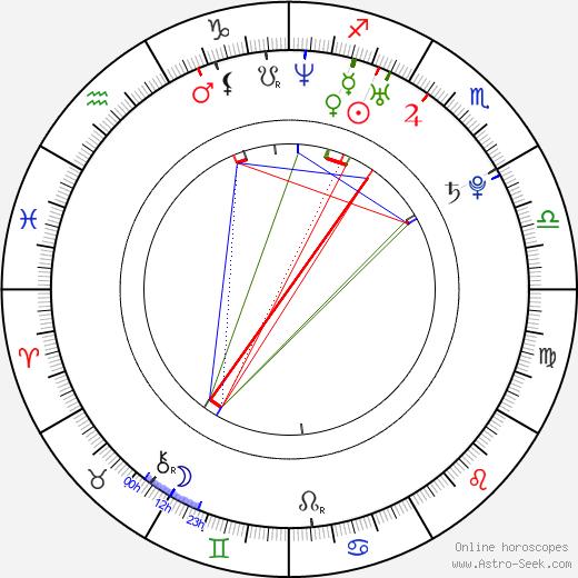 Peter Strenáčik astro natal birth chart, Peter Strenáčik horoscope, astrology