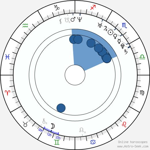 Raquel del Rosario wikipedia, horoscope, astrology, instagram