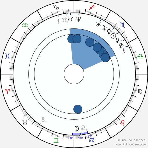 Rob Swire wikipedia, horoscope, astrology, instagram