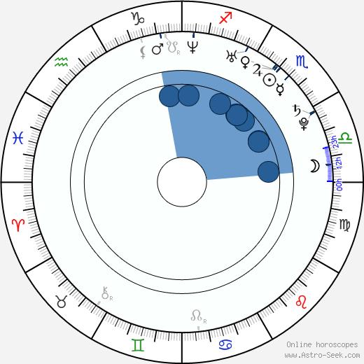 Roger Sciberras wikipedia, horoscope, astrology, instagram