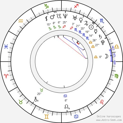 Roger Sciberras birth chart, biography, wikipedia 2019, 2020