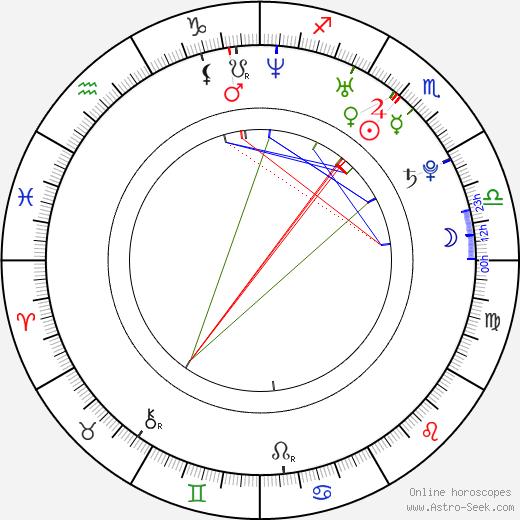 Roger Sciberras astro natal birth chart, Roger Sciberras horoscope, astrology