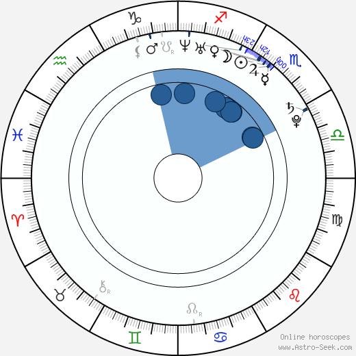 Ryan Phillips wikipedia, horoscope, astrology, instagram