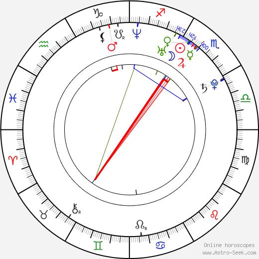 Ryan Phillips день рождения гороскоп, Ryan Phillips Натальная карта онлайн