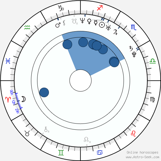 Ryan Thompson wikipedia, horoscope, astrology, instagram