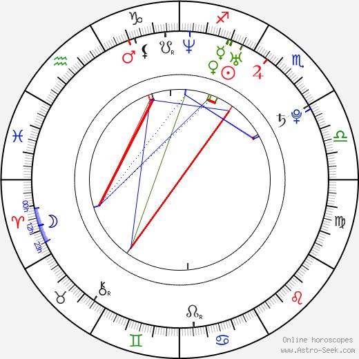 Ryan Thompson birth chart, Ryan Thompson astro natal horoscope, astrology