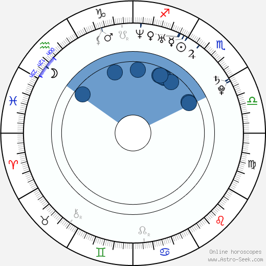Seong-rok Sin wikipedia, horoscope, astrology, instagram