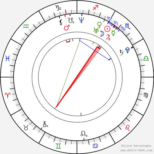 Susie Abromeit astro natal birth chart, Susie Abromeit horoscope, astrology