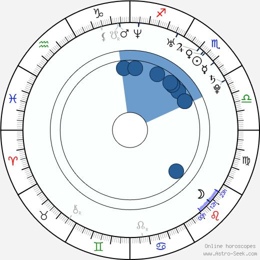 Tereza Vokurková wikipedia, horoscope, astrology, instagram