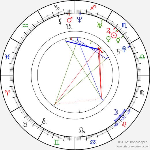 Tereza Vokurková tema natale, oroscopo, Tereza Vokurková oroscopi gratuiti, astrologia