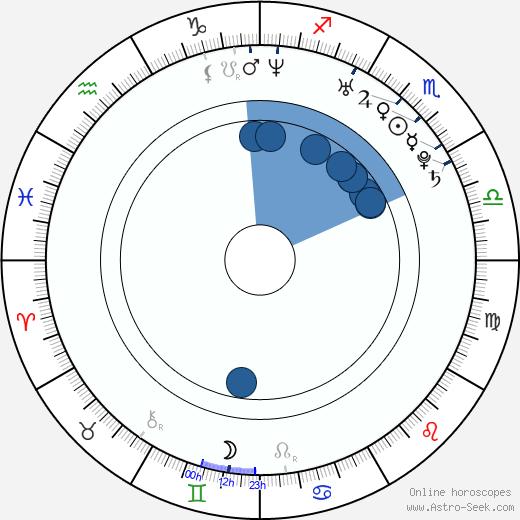 Travis Van Winkle wikipedia, horoscope, astrology, instagram