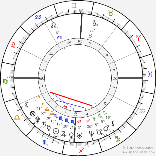William Gustafson birth chart, biography, wikipedia 2019, 2020