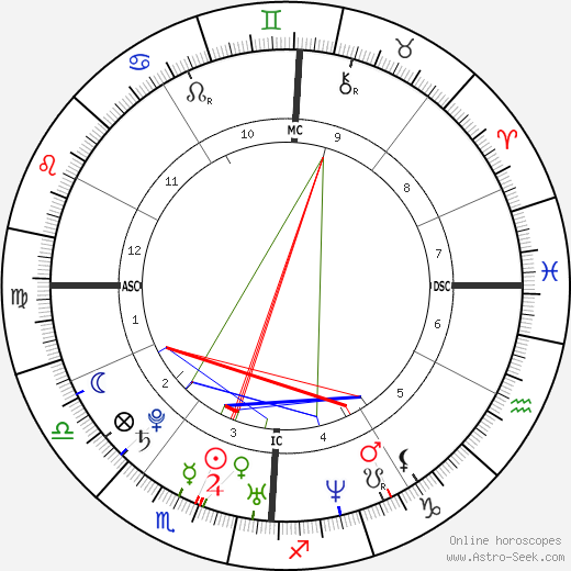 William Gustafson astro natal birth chart, William Gustafson horoscope, astrology