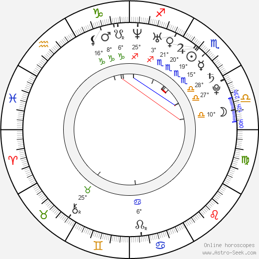Yuliya Kovalchuk birth chart, biography, wikipedia 2019, 2020