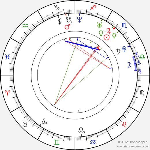 Yuliya Kovalchuk astro natal birth chart, Yuliya Kovalchuk horoscope, astrology