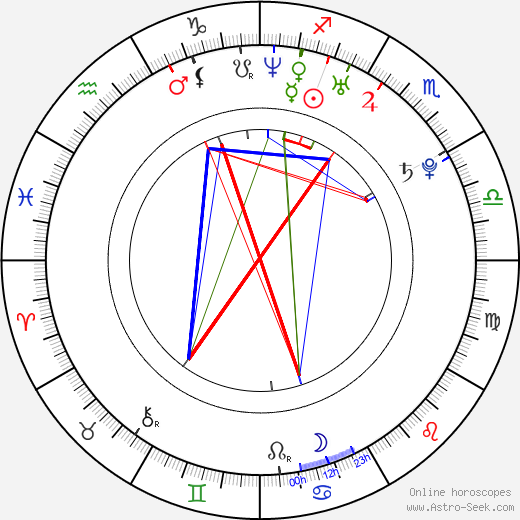Adam Wingard Birth Chart Horoscope, Date of Birth, Astro