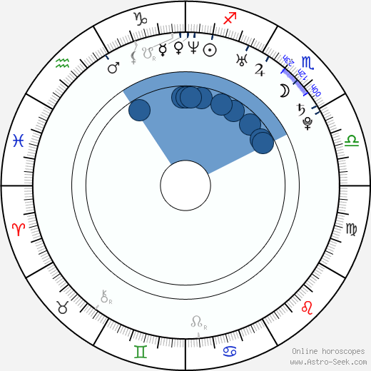 Ai Kató wikipedia, horoscope, astrology, instagram
