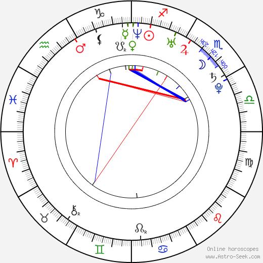 Ai Kató день рождения гороскоп, Ai Kató Натальная карта онлайн
