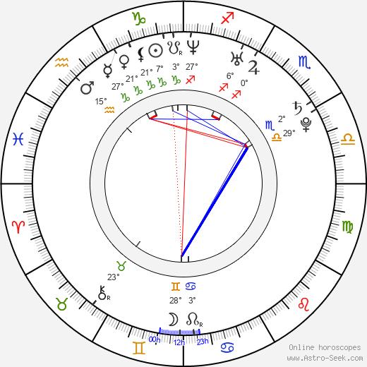 Alison Brie birth chart, biography, wikipedia 2018, 2019