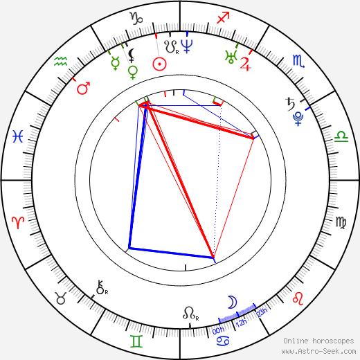 Anna Bertheau birth chart, Anna Bertheau astro natal horoscope, astrology